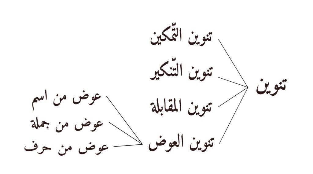 Diagram Macam-macam Tanwin